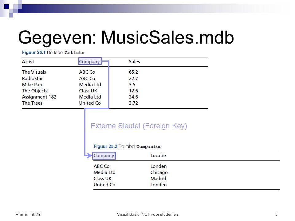 Hoofdstuk 25 Gegeven: MusicSales.mdb Visual Basic.NET voor studenten3 Externe Sleutel (Foreign Key)