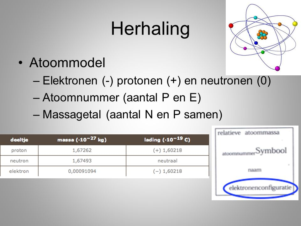 Herhaling Atoommodel –Elektronen (-) protonen (+) en neutronen (0) –Atoomnummer (aantal P en E) –Massagetal (aantal N en P samen)