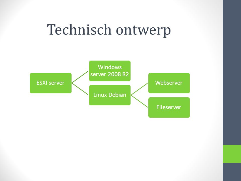 ESXI server Windows server 2008 R2 Linux DebianWebserverFileserver Technisch ontwerp