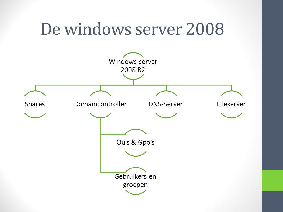 De windows server 2008 Windows server 2008 R2 SharesDomaincontroller Ou's & Gpo's Gebruikers en groepen DNS-ServerFileserver