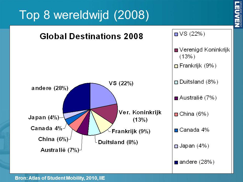 Top 8 wereldwijd (2008) Bron: Atlas of Student Mobility, 2010, IIE