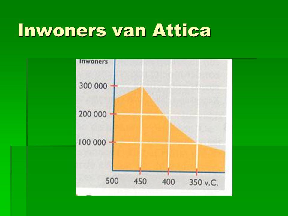 Inwoners van Attica