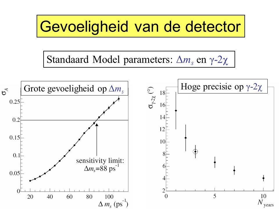 Hoge precisie op γ-2χGrote gevoeligheid op Δm s Standaard Model parameters: Δm s en γ-2χ