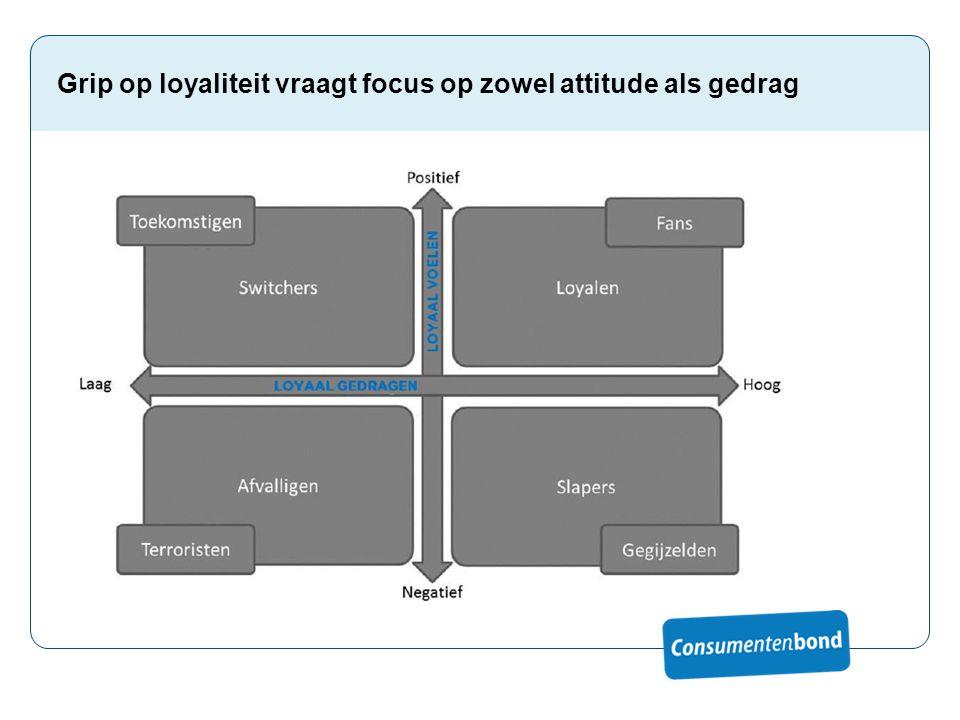 Loyaal voelen Loyaal voelen is het eindresultaat van verschillende vormen van 'commitment'.