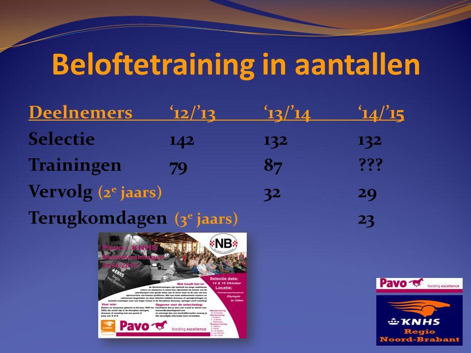 Beloftetraining in aantallen Deelnemers'12/'13'13/'14'14/'15 Selectie142132132 Trainingen7987??? Vervolg (2 e jaars) 3229 Terugkomdagen (3 e jaars) 23