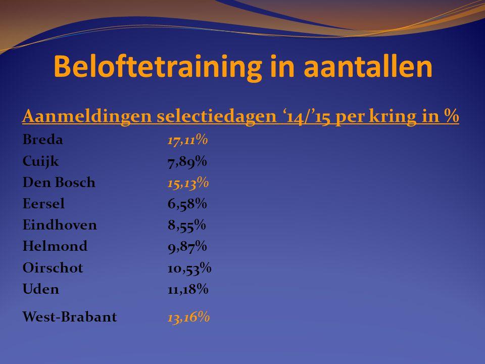 Beloftetraining in aantallen Aanmeldingen selectiedagen '14/'15 per kring in % Breda17,11% Cuijk7,89% Den Bosch15,13% Eersel6,58% Eindhoven8,55% Helmo