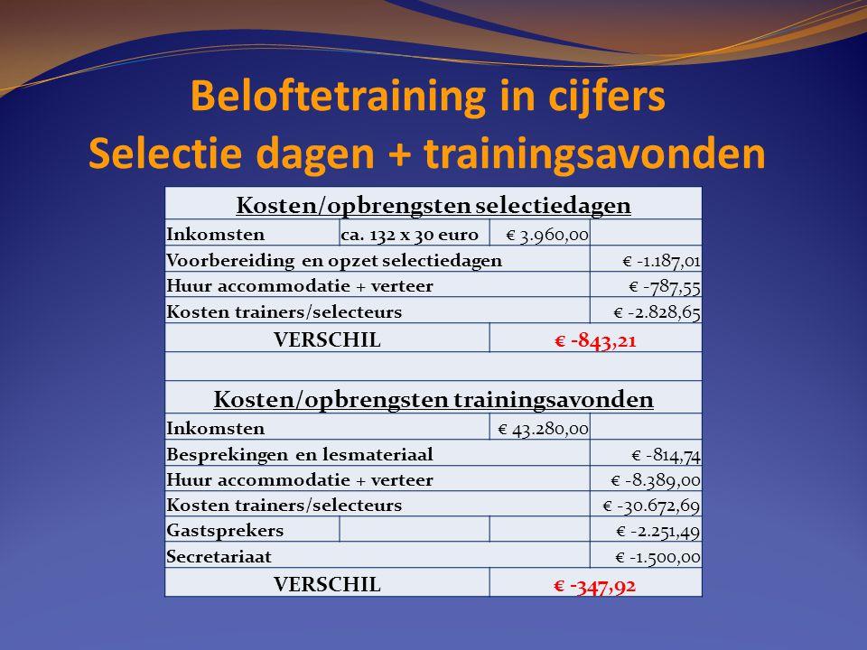 Beloftetraining in cijfers Selectie dagen + trainingsavonden Kosten/opbrengsten selectiedagen Inkomstenca. 132 x 30 euro€ 3.960,00 Voorbereiding en op