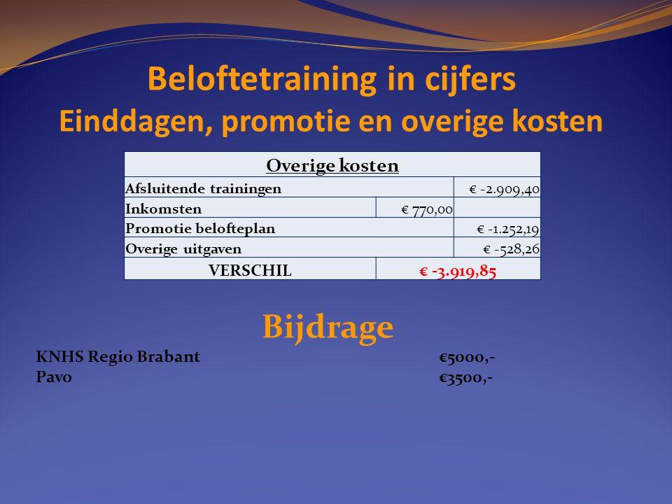 Beloftetraining in cijfers Einddagen, promotie en overige kosten Overige kosten Afsluitende trainingen€ -2.909,40 Inkomsten€ 770,00 Promotie beloftepl