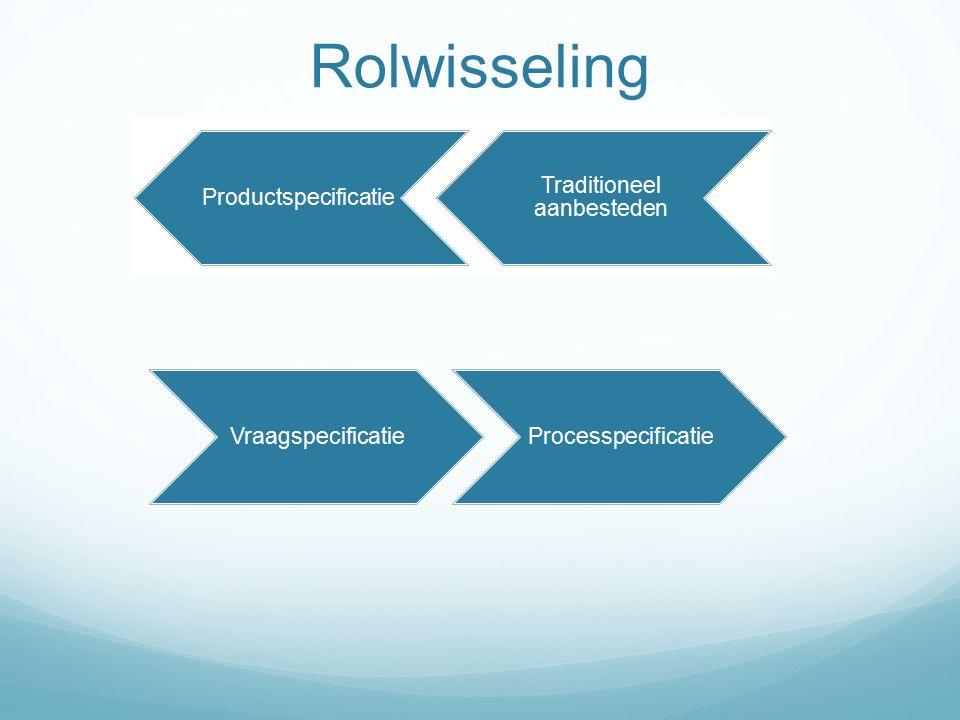 VraagspecificatieProcesspecificatie Traditioneel aanbesteden Productspecificatie Rolwisseling