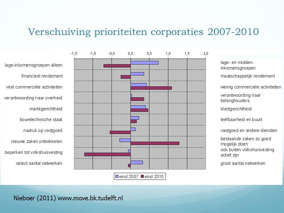 Verschuiving prioriteiten corporaties 2007-2010 Nieboer (2011) www.move.bk.tudelft.nl