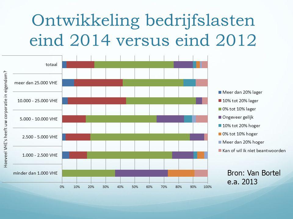 Ontwikkeling bedrijfslasten eind 2014 versus eind 2012 Bron: Van Bortel e.a. 2013