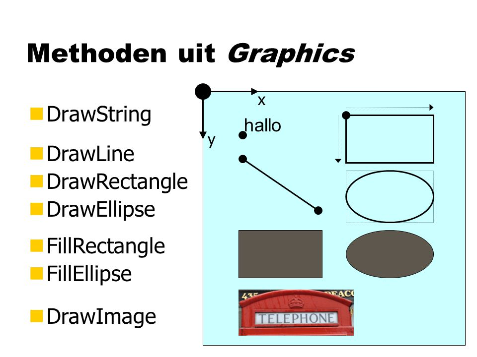 Methoden uit Graphics nDrawString nFillRectangle nFillEllipse nDrawImage hallo x y nDrawLine nDrawRectangle nDrawEllipse