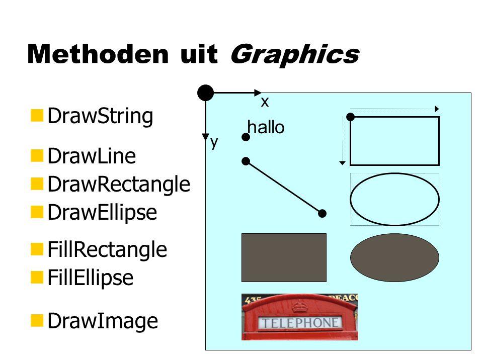 Methoden uit Graphics nDrawString nFillRectangle nFillEllipse nDrawImage hallo x y nDrawLine nDrawRectangle nDrawEllipse Pen parameter voor de kleur Brush parameter voor de kleur