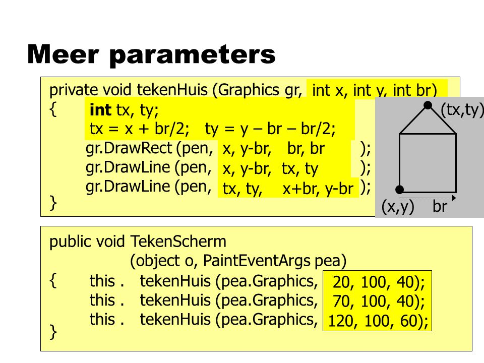 Meer parameters gr.DrawRect (pen,… ); gr.DrawLine (pen,… ); gr.DrawLine (pen,… ); } x, y-br,br, br int tx, ty; tx = x + br/2; ty = y – br – br/2; x, y-br, tx, ty tx, ty, x+br, y-br private void tekenHuis (Graphics gr, … ) { int x, int y, int br) this.