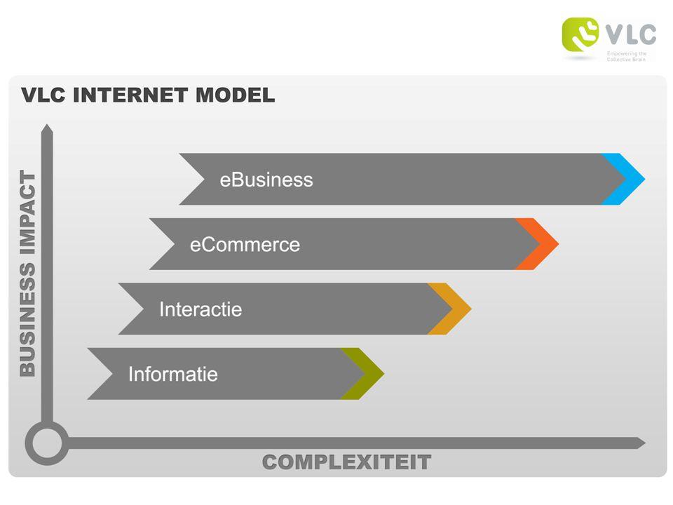 VLC INTERNET MODEL