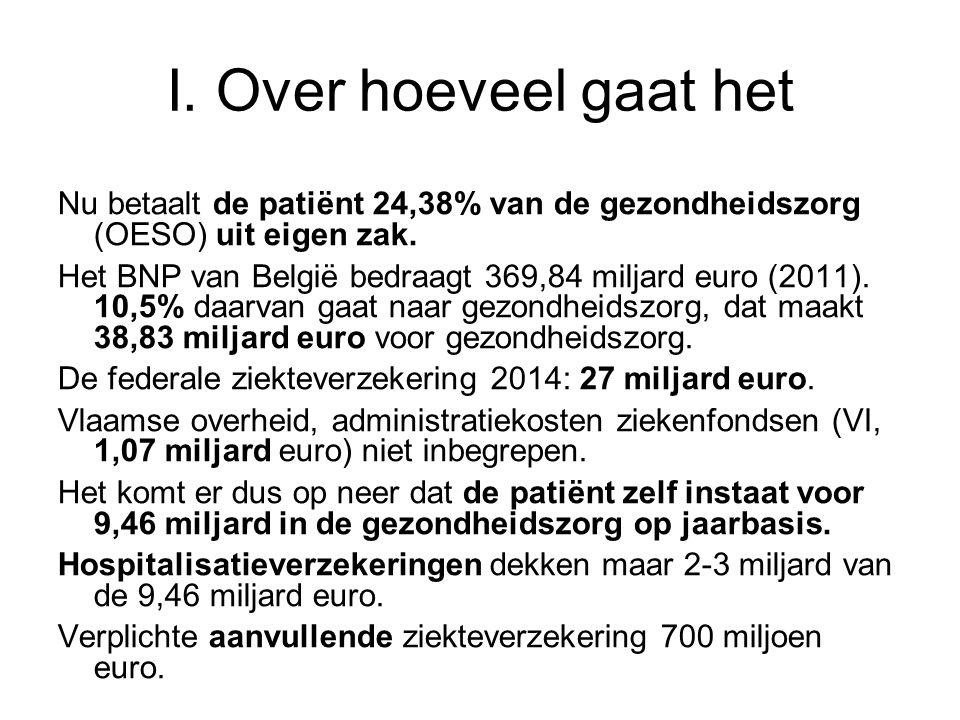 I. Over hoeveel gaat het Nu betaalt de patiënt 24,38% van de gezondheidszorg (OESO) uit eigen zak.