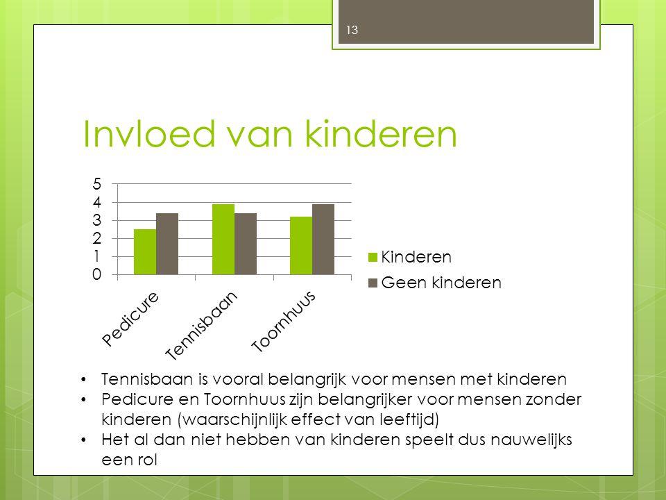 Invloed van kinderen 13 Tennisbaan is vooral belangrijk voor mensen met kinderen Pedicure en Toornhuus zijn belangrijker voor mensen zonder kinderen (