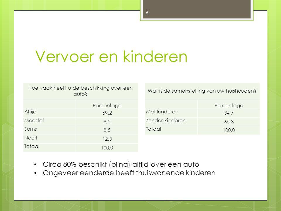 Vervoer en kinderen 6 Hoe vaak heeft u de beschikking over een auto? Percentage Altijd 69,2 Meestal 9,2 Soms 8,5 Nooit 12,3 Totaal 100,0 Wat is de sam