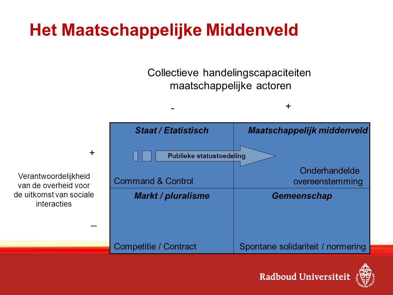 Het Maatschappelijke Middenveld Staat / Etatistisch Command & Control Markt / pluralisme Competitie / Contract Gemeenschap Spontane solidariteit / nor