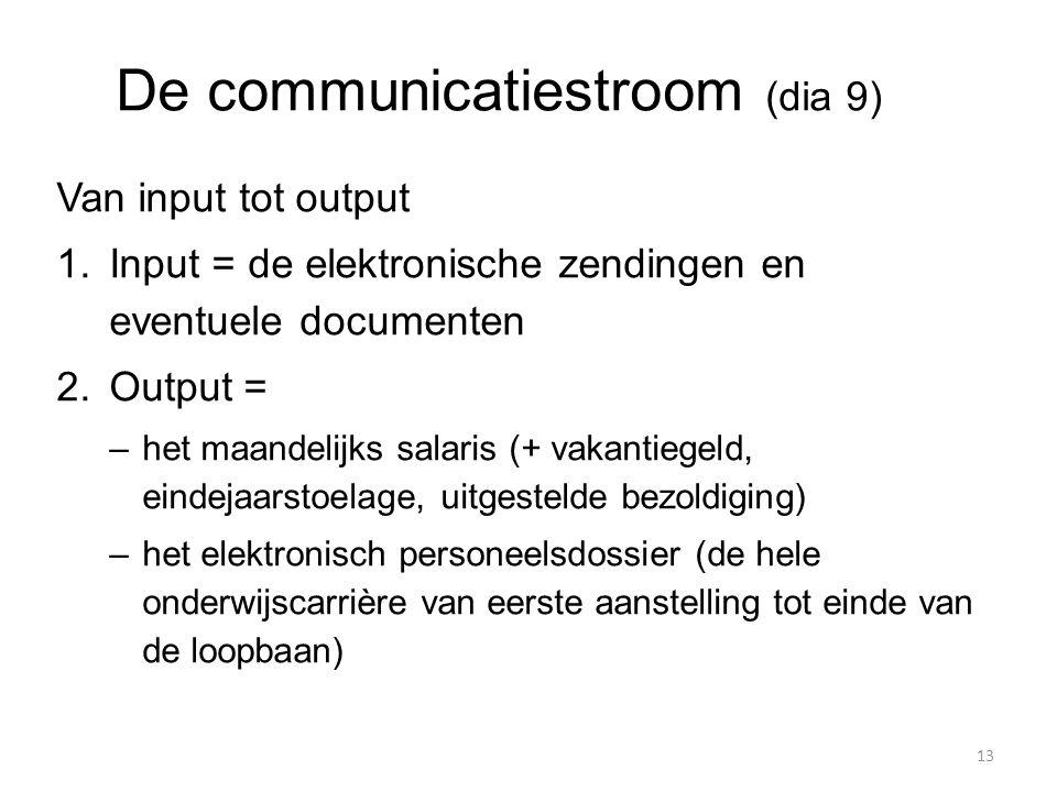 De communicatiestroom (dia 9) Van input tot output  Input = de elektronische zendingen en eventuele documenten  Output = –het maandelijks salaris