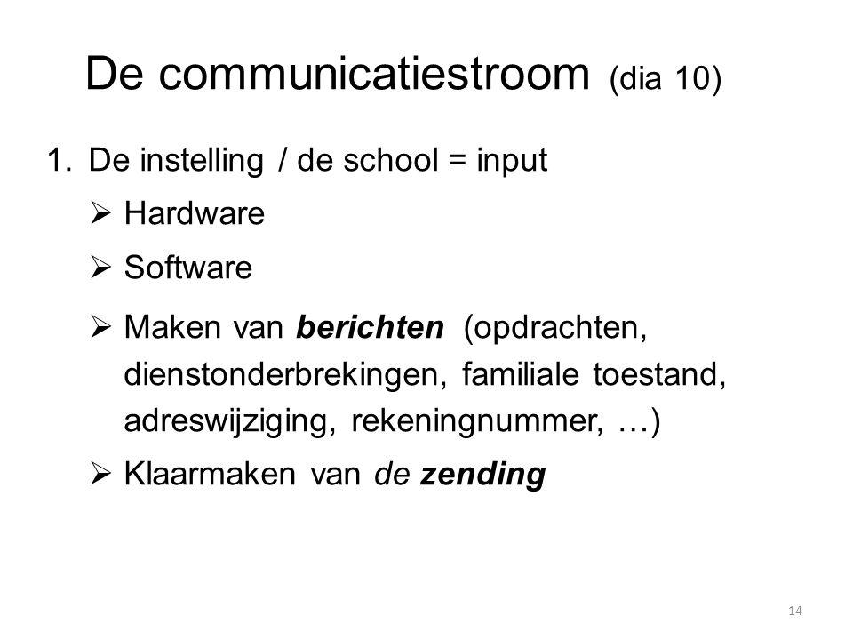De communicatiestroom (dia 10)  De instelling / de school = input  Hardware  Software  Maken van berichten (opdrachten, dienstonderbrekingen, fam
