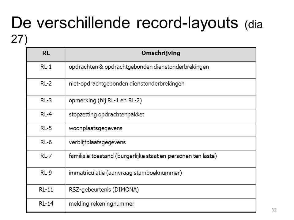 RLOmschrijving RL-1opdrachten & opdrachtgebonden dienstonderbrekingen RL-2niet-opdrachtgebonden dienstonderbrekingen RL-3opmerking (bij RL-1 en RL-2)