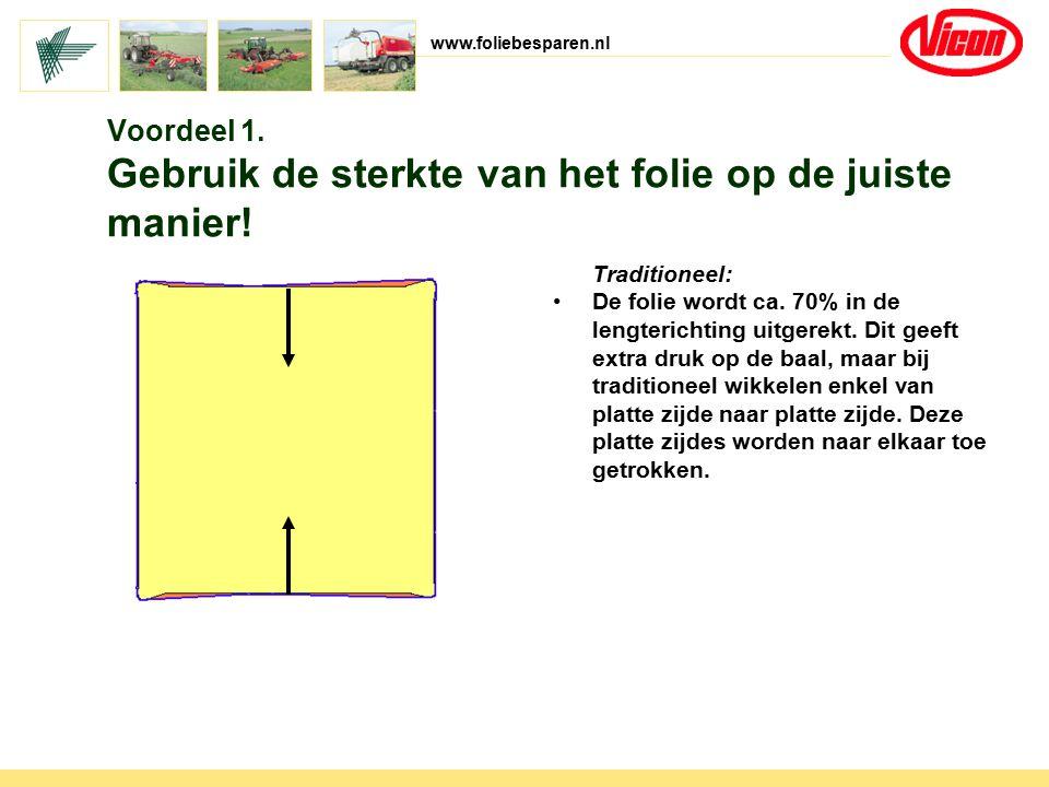 www.foliebesparen.nl Voordeel 1. Gebruik de sterkte van het folie op de juiste manier! Traditioneel: De folie wordt ca. 70% in de lengterichting uitge