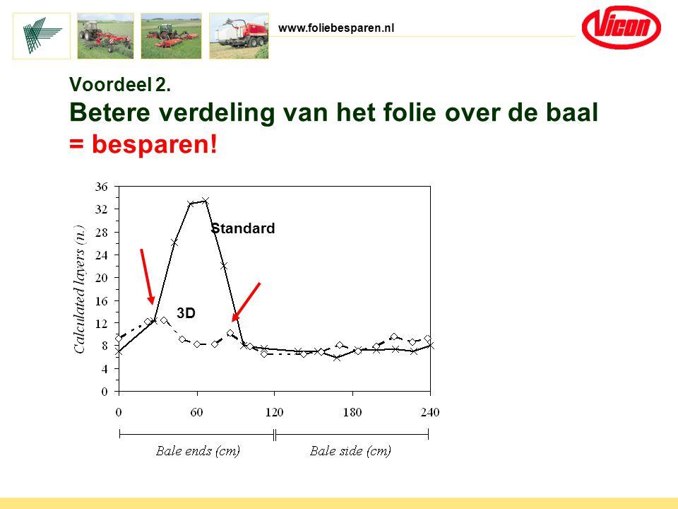www.foliebesparen.nl Standard 3D Voordeel 2. Betere verdeling van het folie over de baal = besparen!