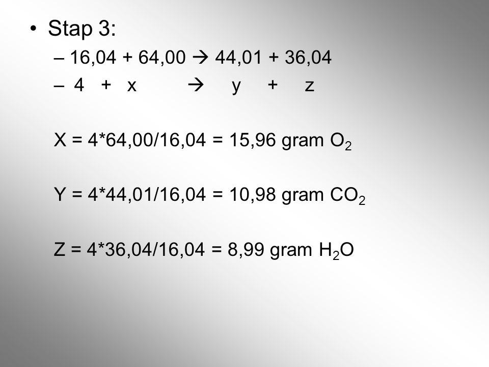 Stap 3: –16,04 + 64,00  44,01 + 36,04 – 4 +x  y + z X = 4*64,00/16,04 = 15,96 gram O 2 Y = 4*44,01/16,04 = 10,98 gram CO 2 Z = 4*36,04/16,04 = 8,99