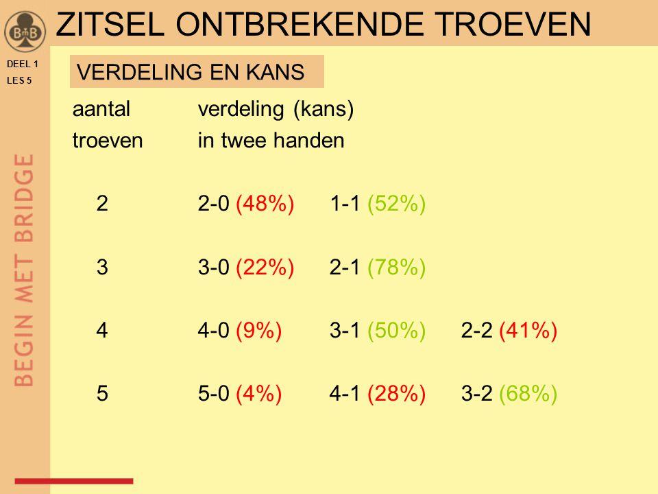 ZITSEL ONTBREKENDE TROEVEN DEEL 1 LES 5 aantalverdeling (kans) troeven in twee handen 22-0 (48%)1-1 (52%) 33-0 (22%)2-1 (78%) 44-0 (9%)3-1 (50%)2-2 (4