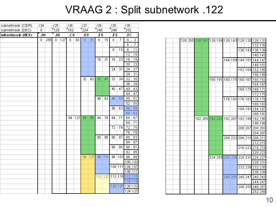 10 VRAAG 2 : Split subnetwork.122