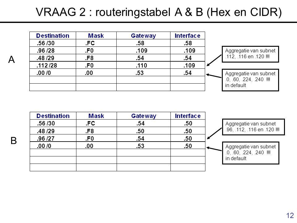 12 Aggregatie van subnet.112,.116 en.120 !!! Aggregatie van subnet.0,.60,.224,.240 !!! in default VRAAG 2 : routeringstabel A & B (Hex en CIDR).56 /30