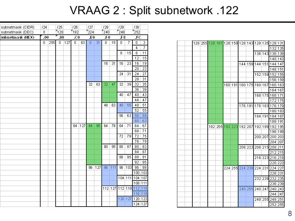 8 VRAAG 2 : Split subnetwork.122