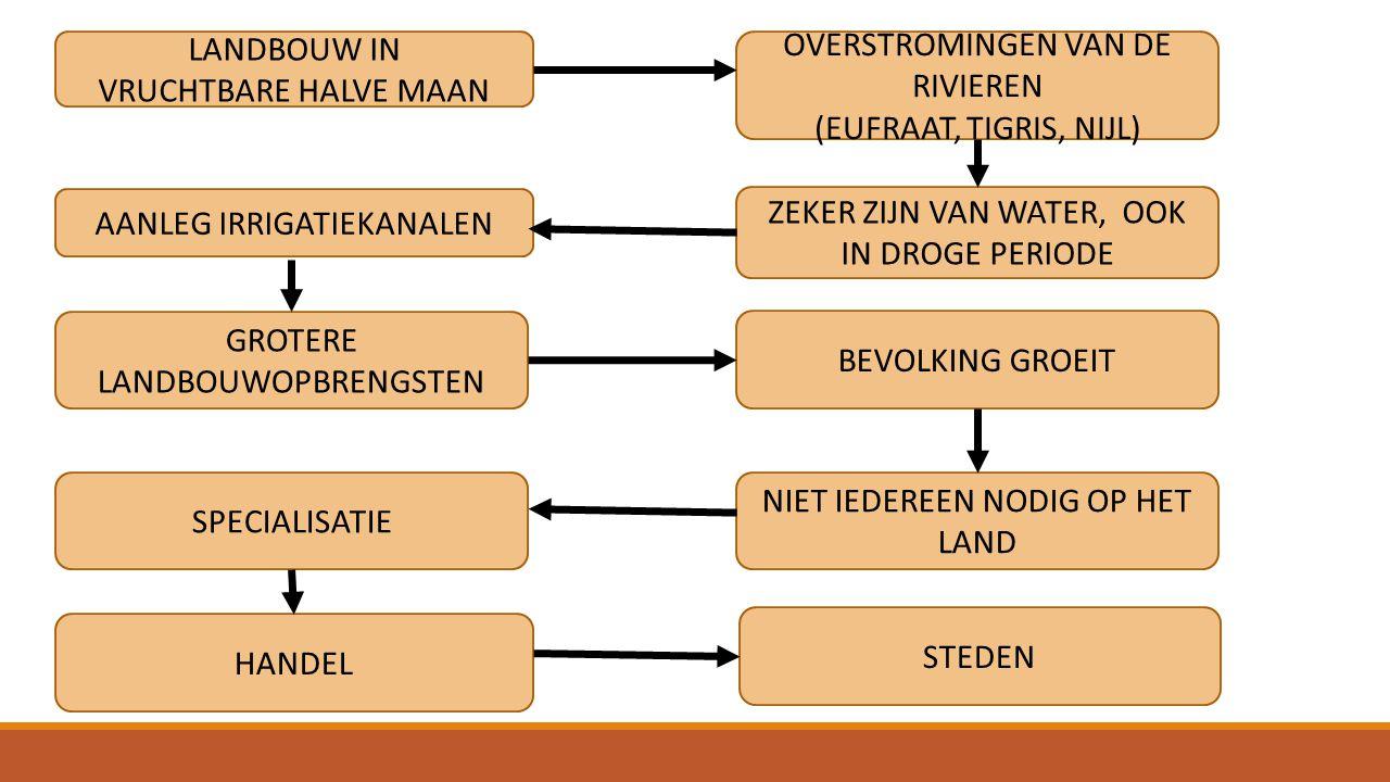 STEDELIJKE HIERARCHIE KONING PRIESTERS AMBTENAREN / LEGERLEIDING KOOPLIEDEN BOEREN