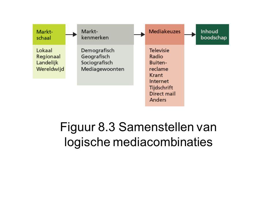 Figuur 8.3 Samenstellen van logische mediacombinaties