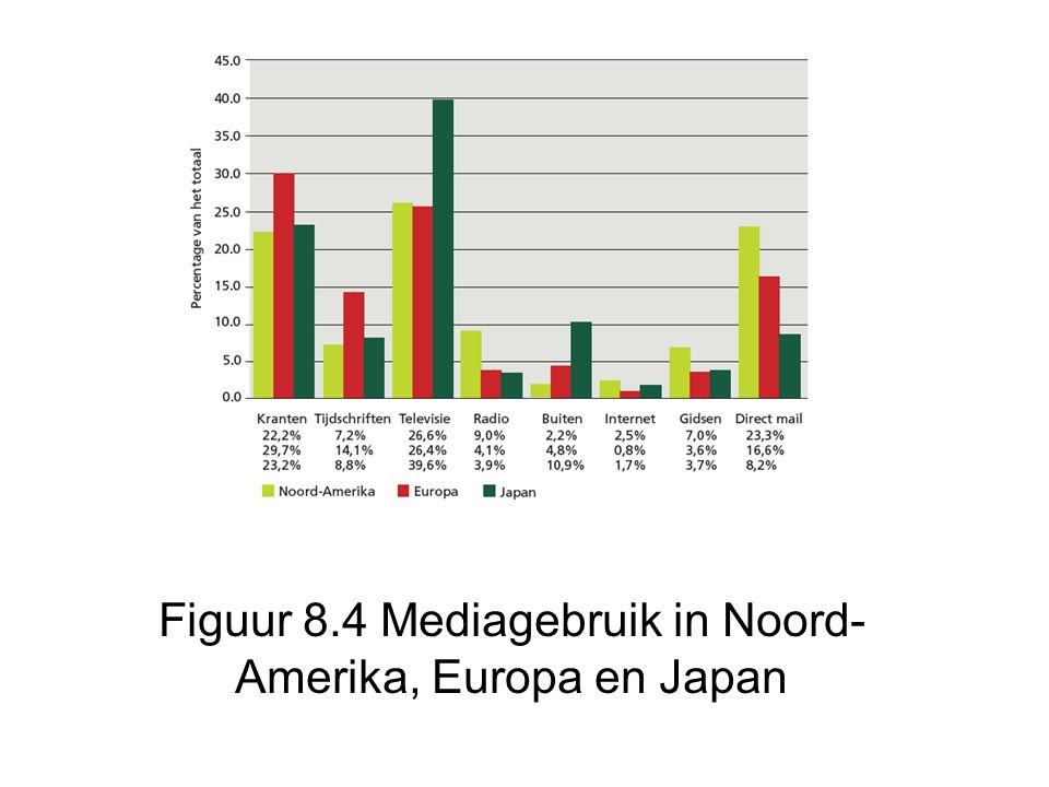 Figuur 8.4 Mediagebruik in Noord- Amerika, Europa en Japan