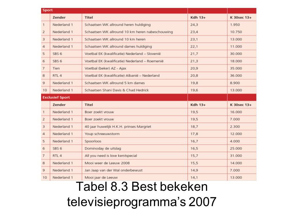 Tabel 8.4 Radioreclame