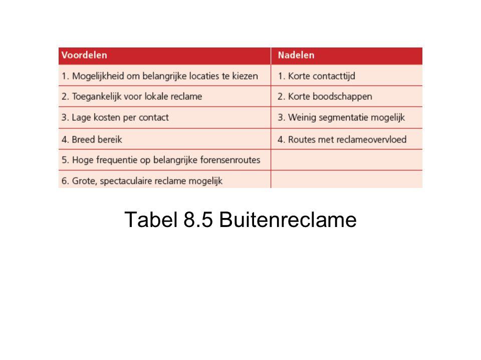 Tabel 8.5 Buitenreclame