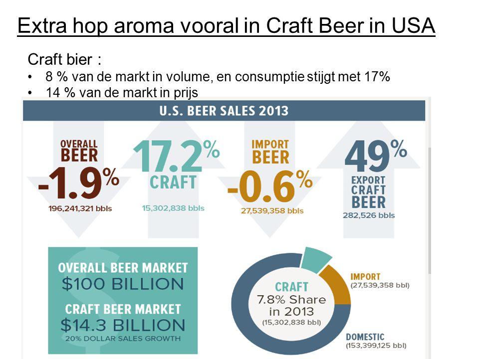 Extra hop aroma vooral in Craft Beer in USA Craft bier : 8 % van de markt in volume, en consumptie stijgt met 17% 14 % van de markt in prijs
