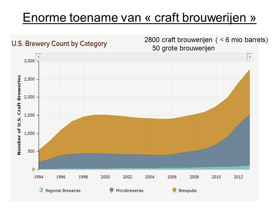 Enorme toename van « craft brouwerijen » 2800 craft brouwerijen ( < 6 mio barrels) 50 grote brouwerijen