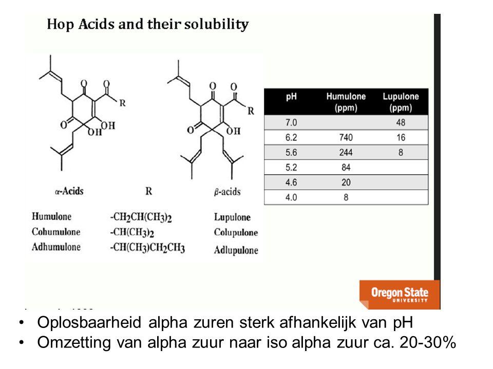 Oplosbaarheid alpha zuren sterk afhankelijk van pH Omzetting van alpha zuur naar iso alpha zuur ca. 20-30%