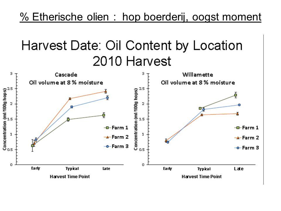 % Etherische olien : hop boerderij, oogst moment