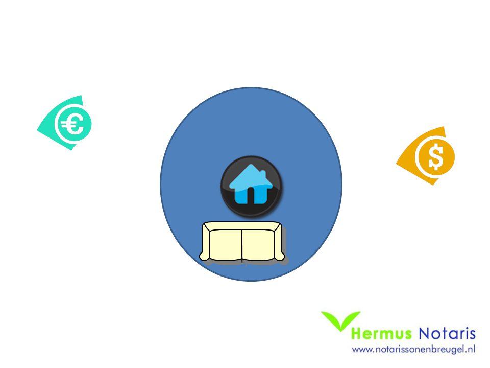 Actueel: Hermus in EB 2015/12 Een voorbeeld uit de praktijk Huis op beider naam aangekocht ieder 1/2 Waarde oorspronkelijk € 250.000 hypotheek is € 250.000 Na verbouwing € 300.000 Verbouwing is betaald door de vrouw voor haar praktijkruimte – overwaarde € 50.000.