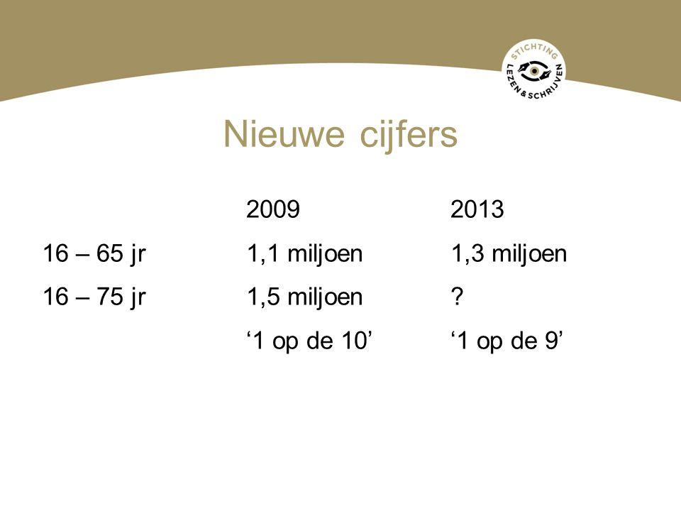 Nieuwe cijfers 20092013 16 – 65 jr1,1 miljoen 1,3 miljoen 16 – 75 jr1,5 miljoen? '1 op de 10''1 op de 9'