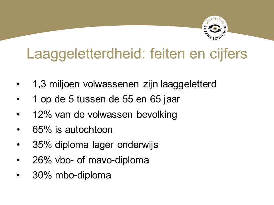 Laaggeletterdheid: feiten en cijfers 1,3 miljoen volwassenen zijn laaggeletterd 1 op de 5 tussen de 55 en 65 jaar 12% van de volwassen bevolking 65% i