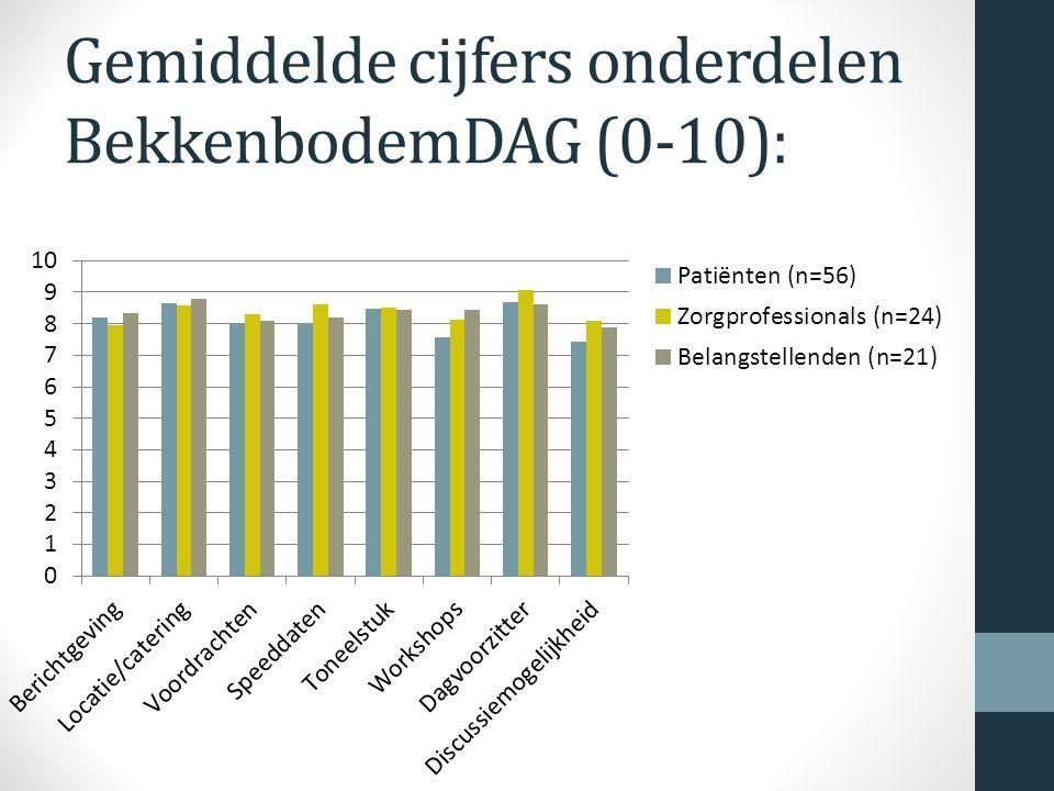 Gemiddelde cijfers onderdelen BekkenbodemDAG (0-10):