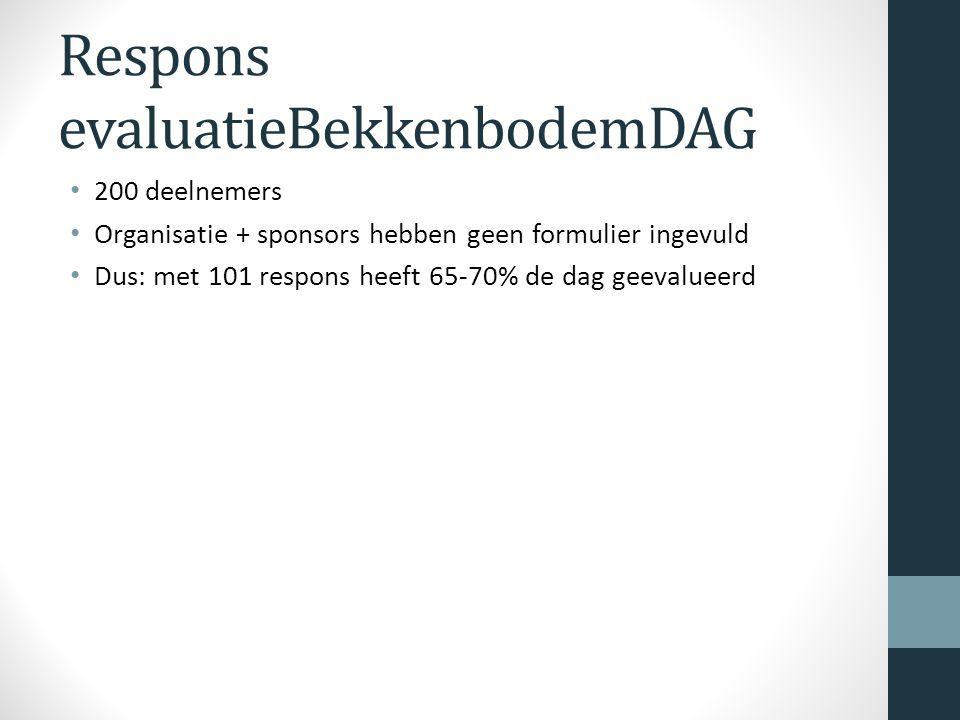 Respons evaluatieBekkenbodemDAG 200 deelnemers Organisatie + sponsors hebben geen formulier ingevuld Dus: met 101 respons heeft 65-70% de dag geevalueerd