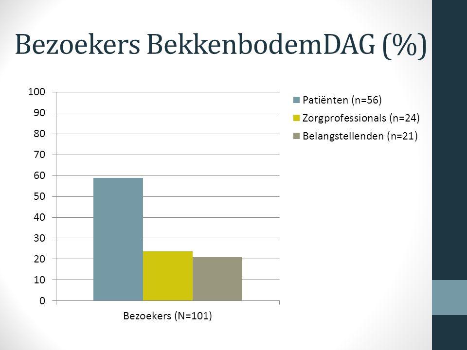 Bezoekers BekkenbodemDAG (%)