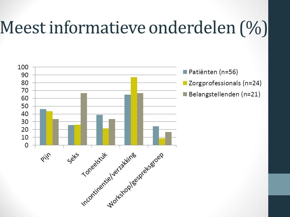 Meest informatieve onderdelen (%)