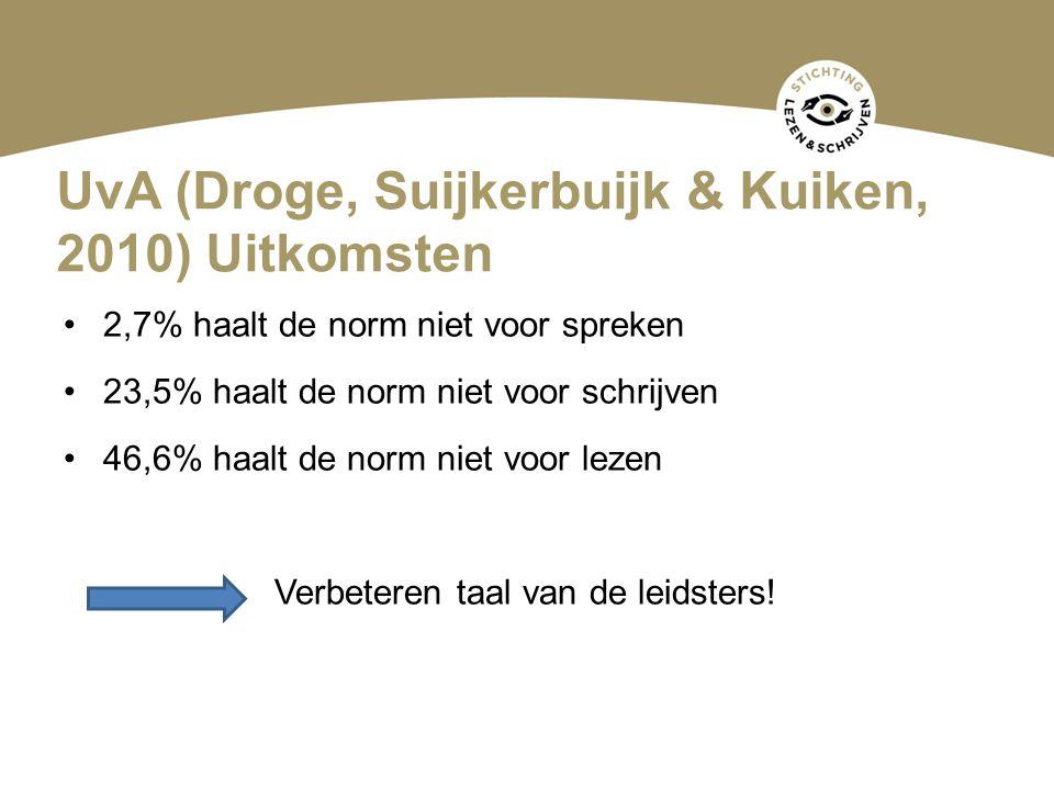 UvA (Droge, Suijkerbuijk & Kuiken, 2010) Uitkomsten 2,7% haalt de norm niet voor spreken 23,5% haalt de norm niet voor schrijven 46,6% haalt de norm n